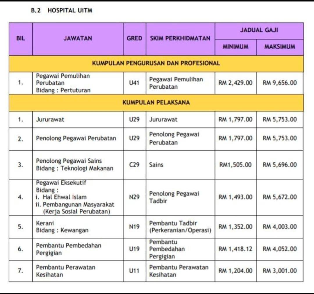 Jawatan Kosong Di Hospital Universiti Teknologi MARA (UiTM ...